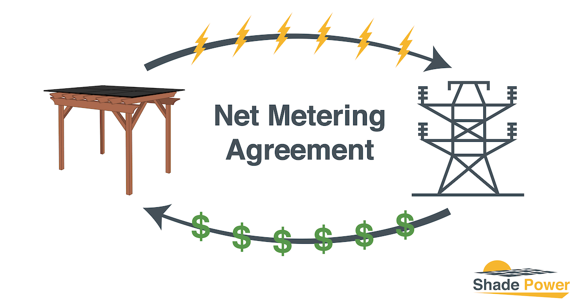 Why Net Metering Helps Make Solar a Great Investment